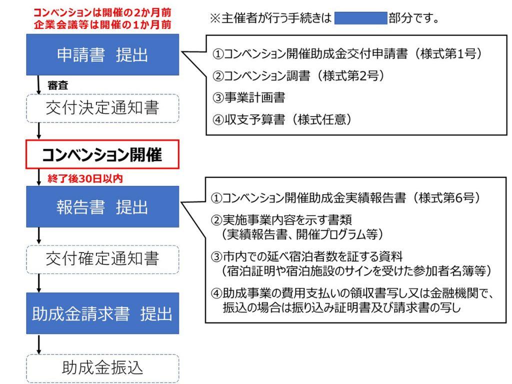 「旭川コンベンション開催支援助成金」が4月より申請...